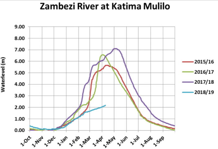 Zambezi river levels at Katima Mulilo